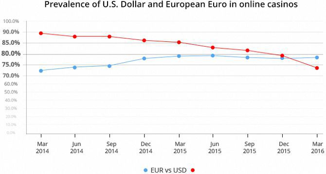 Prevalence of US Dollar and European Euro in online casinos